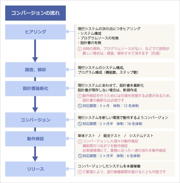製造業向け  基幹システムコンバージョン