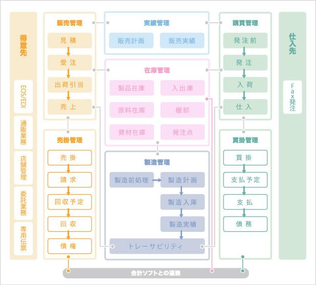 開発事例(統合管理販売システム)