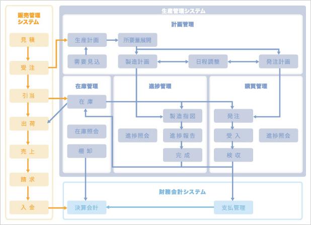 開発事例(精密機械メーカ(生産管理))